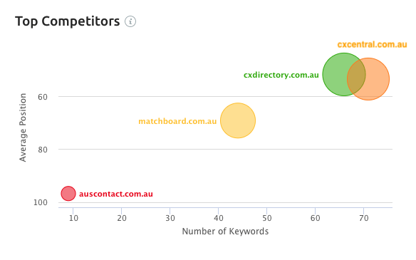 About the CX Directory keywords in Australia